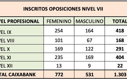 Oposiciones Nivel VII: Cerrada la inscripción definitiva